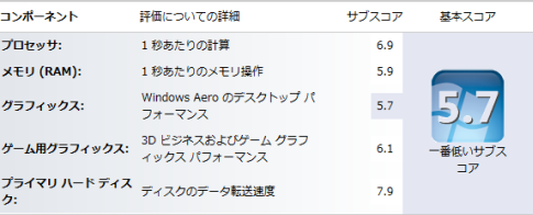 ASUS ZENBOOK UX31E の Windows エクスペリエンス インデックス